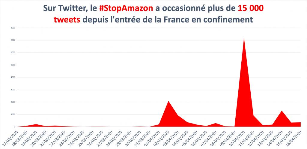 Volumétrie du #StopAmazon depuis l'entrée en confinement