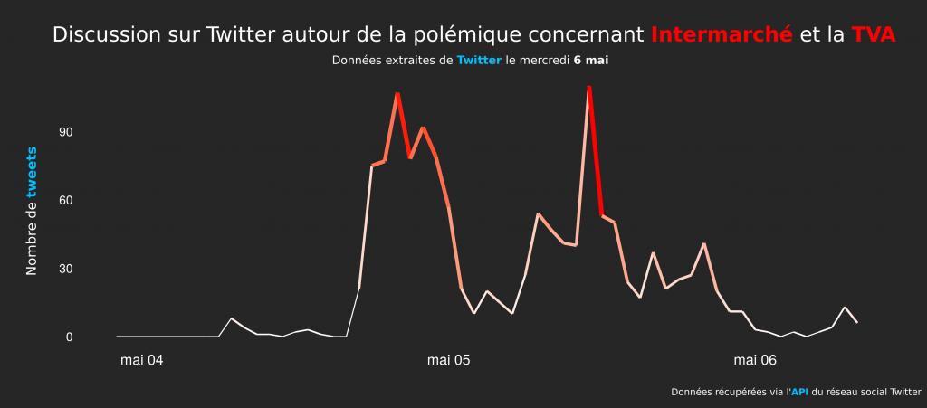 Discussion sur Twitter autour de la polémique concernant Intermarché et la TVA