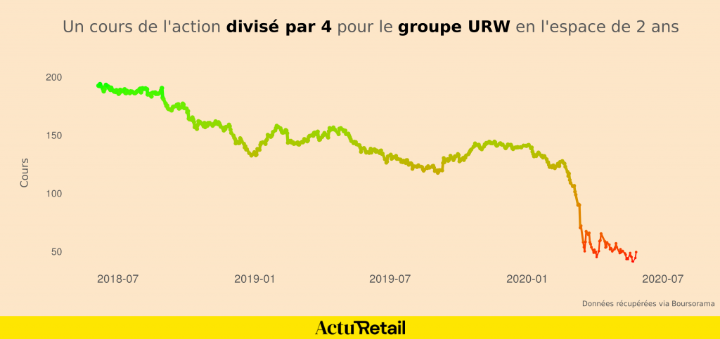 Un cours de l'action divisé par 4 pour le groupe URW en l'espace de 2 ans
