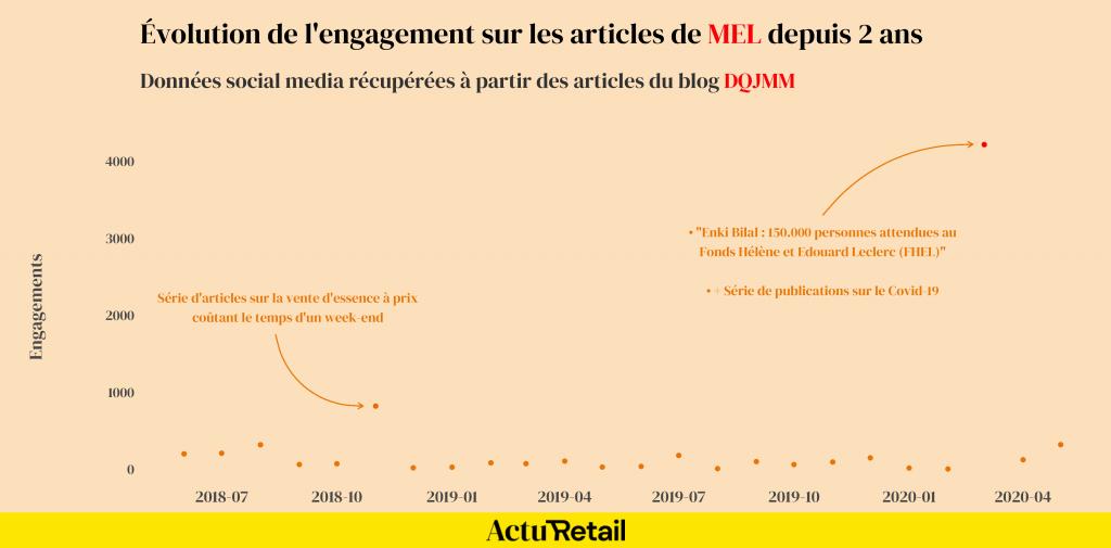 Évolution de l'engagement sur les articles de MEL depuis 2 ans